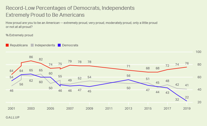 "Line graph. Percentages of Americans who are ""extremely proud"" to be an American since 2001, by party identification."