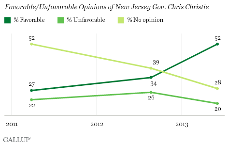 Trend: Favorable/Unfavorable Opinions of New Jersey Gov. Chris Christie