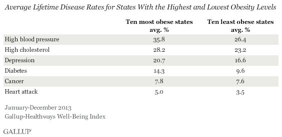 Average Chronic Disease by Most and Least Obese States