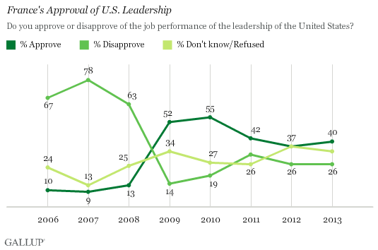 Trend: France's Approval of U.S. Leadership
