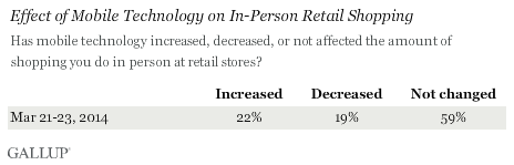effect of mobile technology on in-person retail shopping