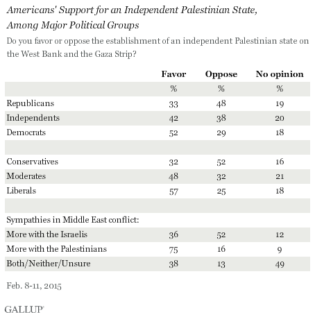 Americans' Support for an Independent Palestinian State, Among Major Political Groups