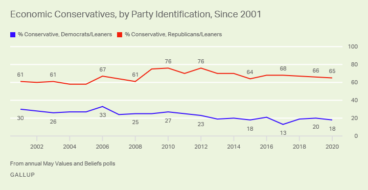 Line graph. Identification as economic conservatives, by party, since 2001; now 65% among Republicans, 18% among Democrats.