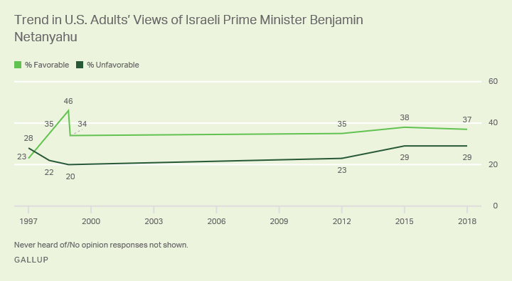 Line graph: Trend in U.S. Adults' Views of Israeli Prime Minister Benjamin Netanyahu. 2018: 37% favorable; 29% unfavorable.