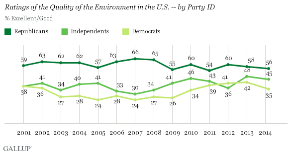 Trend: Ratings of the Quality of the Environment in the U.S. -- by Party ID