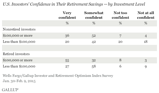 U.S. Investors' Confidence in Their Retirement Savings -- by Investment Level, January-February 2015