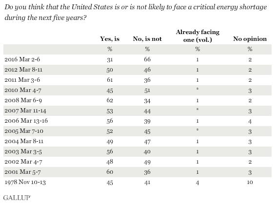 Do you think that the United States is or is not likely to face a critical energy shortage during the next five years?