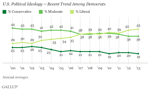 U.S. Political Ideology -- Recent Trend Among Democrats