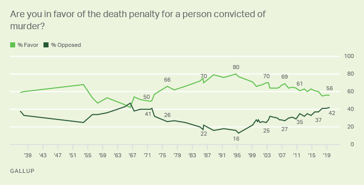 Line graph. Americans' views on application of death penalty for a convicted murderer. 1936-2018 trend. 56% in favor (2019).