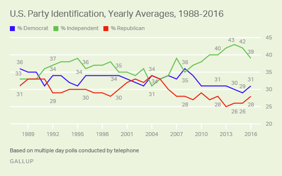U.S. Party Identification, Yearly Averages
