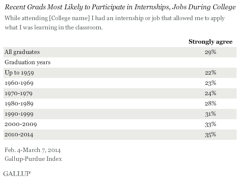 recent grads most likely to participate in internships