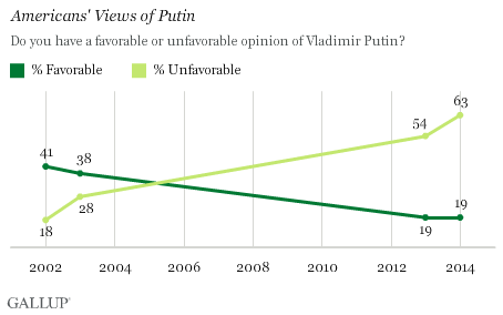 Trend: Do you have a favorable or unfavorable opinion of Vladimir Putin?