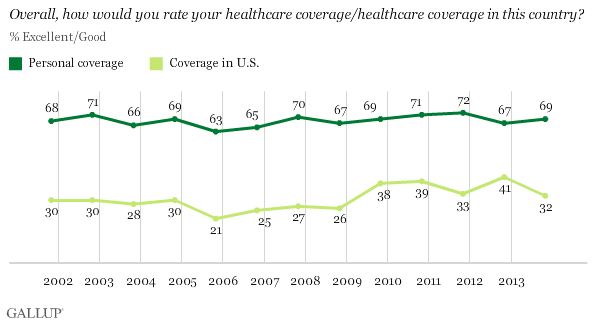 Trend: Overall, how would you rate your healthcare coverage/healthcare coverage in this country?