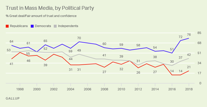 Republicans are less trusting in the media than Democrats are. The gap between the parties is among the largest to date.