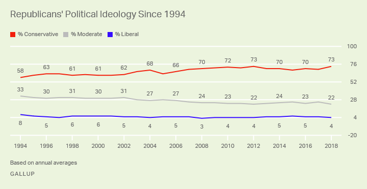 Line graph. The percentage of conservative Republicans is up modestly since 1994 while percentage moderate has declined.