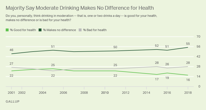 Line graph: Americans' views on health effects of moderate drinking, 2001-2018. 2018: 55% makes no difference, 28% bad for health, 16% good.