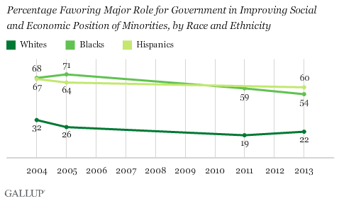 Trend: Percentage Favoring Major Role for Government in Improving Social and Economic Position of Minorities, by Race and Ethnicity