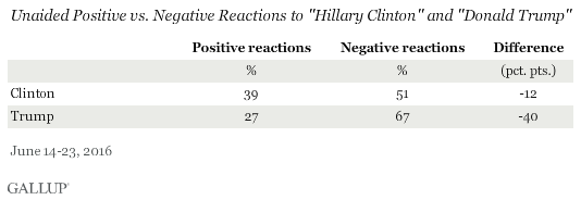 "Unaided Positive vs. Negative Reactions to ""Hillary Clinton"" and ""Donald Trump"" June 2016"