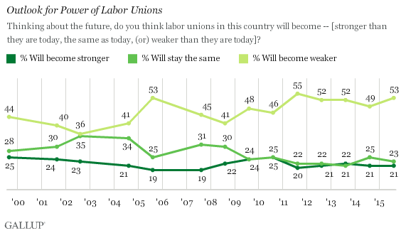 Trend: Outlook for Power of Labor Unions