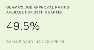 Obama Job Approval Up to Average 49.5% in 29th Quarter