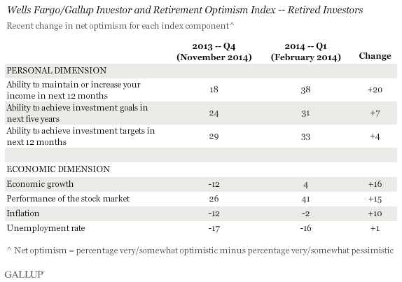 Wells Fargo/Gallup Investor and Retirement Optimism Index -- Retired Investors, February 2014
