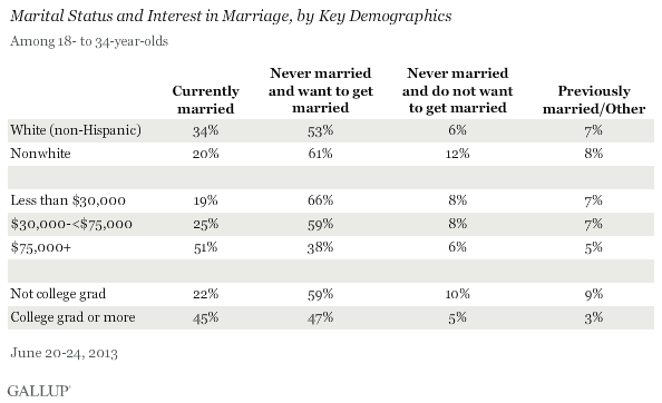 Marital Status and Interest in Marriage, by Key Demographics, Among 18- to 34-Year-Olds, June 2013