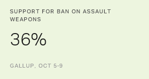 In U.S., Support for Assault Weapons Ban at Record Low