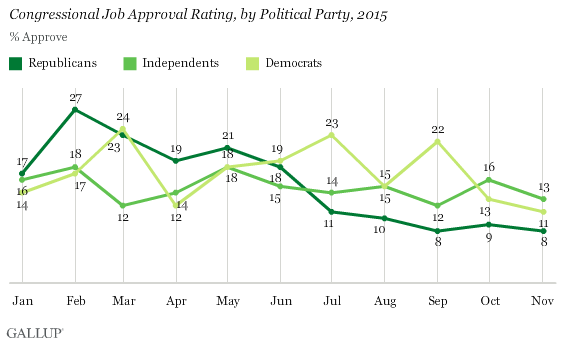 Congressional Job Approval Rating, by Political Party, 2015
