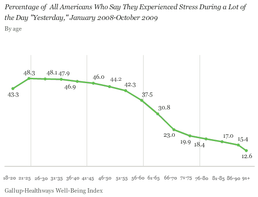Percentage of All Americans Who Say They Experienced Stress During a Lot of the Day Yesterday, by Age, January 2008-October 2009