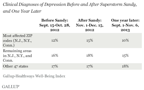 Depression Before and After Superstorm Sandy