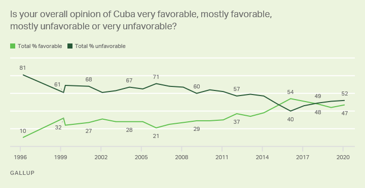 Line graph. Americans' views of Cuba, favorable or unfavorable, trend since 1996.