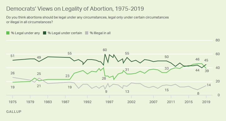 Line graph. The opinions of Democrats on the legality of abortion from 1975-2019.