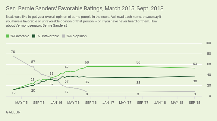 Line graph showing Sanders' favorability since March 2015 among all adults.
