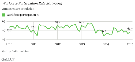 Workforce Participation Rate 2010-2015