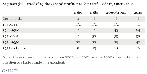 Trend: Support for Legalizing the Use of Marijuana, by Birth Cohort, Over Time