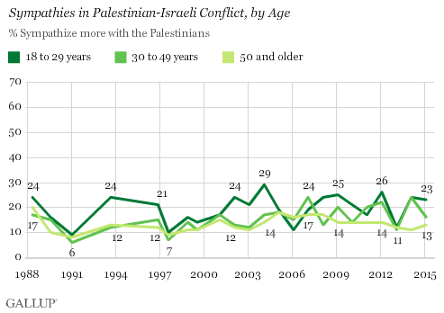 Trend: Sympathies in Palestinian-Israeli Conflict, by Age: Sympathetic to Palestinians