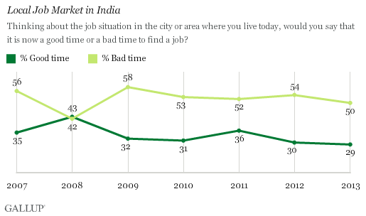 local job market in Indian