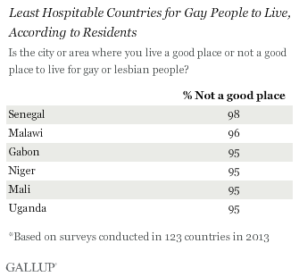Is the city or area where you live a good place or not a good place to live for gay or lesbian people? bottom
