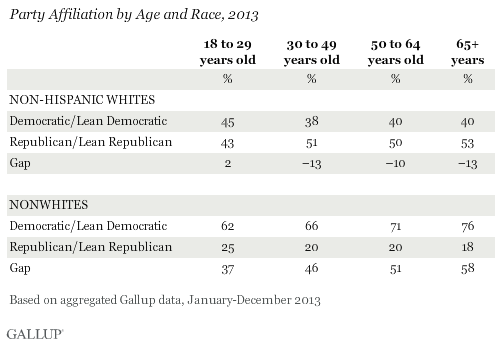 Party Affiliation by Age and Race, 2013