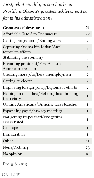 First, what would you say has been President Obama's greatest achievement so far in his administration? December 2013 results