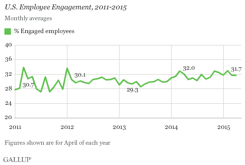 U.S. Employee Engagement, 2011-2015