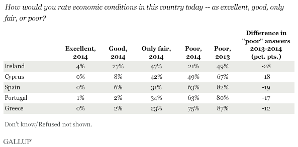 How would you rate economic conditions in this country today -- as excellent, good, only fair, or poor?