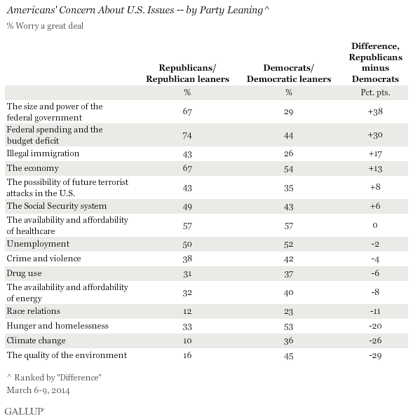 Americans' Concern About U.S. Issues -- by Party Leaning, March 2014