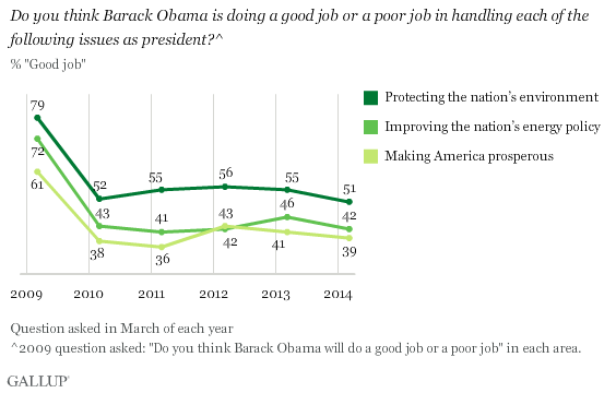 Trend: Ratings of Barack Obama on the Environment, Prosperity, Energy Policy