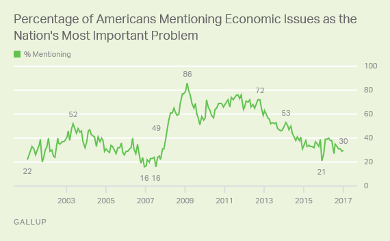 Trends: Most Important Problem Mentions of Economic Issues