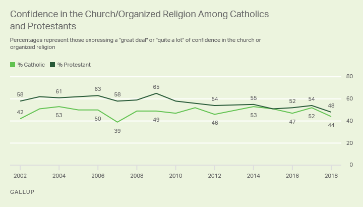 Line graph. Percentage of U.S. Catholics and Protestants with confidence in the church/organized religion since 2004.