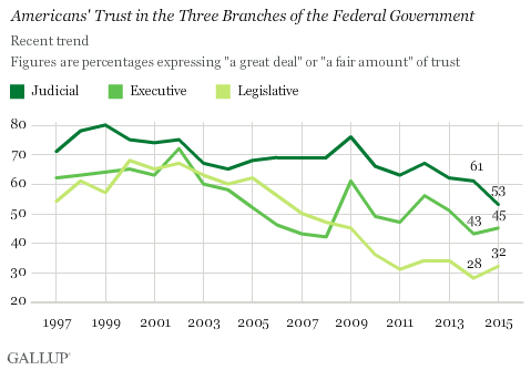 Trend: Trust in the Judicial Branch of the Federal Government, by Political Party