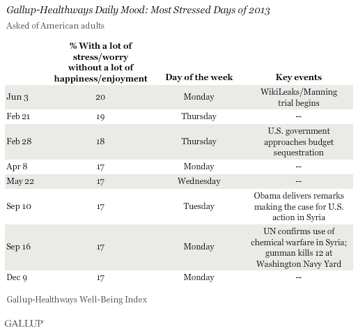 Most Stressed Days of 2013