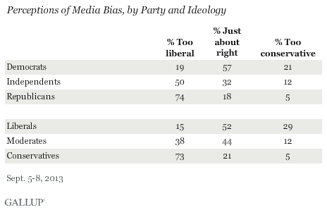 Perceptions of Media Bias, by Party and Ideology, September 2013