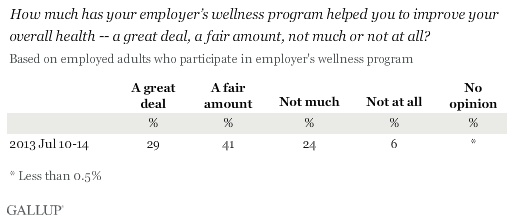 How much has your employer's wellness program helped you to improve your overall health -- a great deal, a fair amount, not much or not at all?